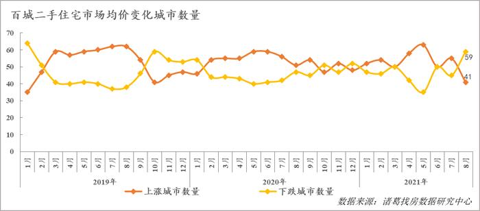 北京环比微增0.9% 约5.6万/<span class=