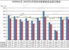 """""""红五月""""低调收官!青岛卖房13158套 环比4月下跌9.1%"""