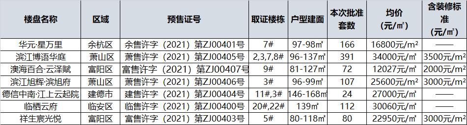 杭州一周27盘取证