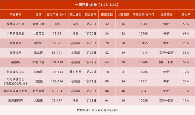 2021.1.18-1.24重庆主城重点加推项目去化一览(数据来源:克而瑞)