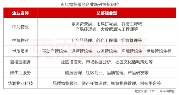 「拆解」中国物管行业④