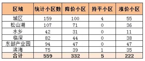 东莞六成小区下调挂牌价!