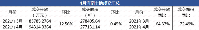 土地播报|4月海南土地成交9.43亿 同比下降64.37%