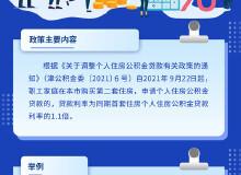 天津公积金二套利率上浮 政策解读