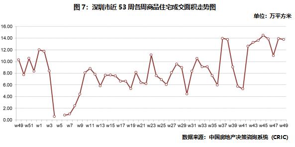 深圳商品住宅成交面積走勢圖