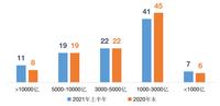 近半数百强房企土储货值同比下跌,部分去化周期不足2年