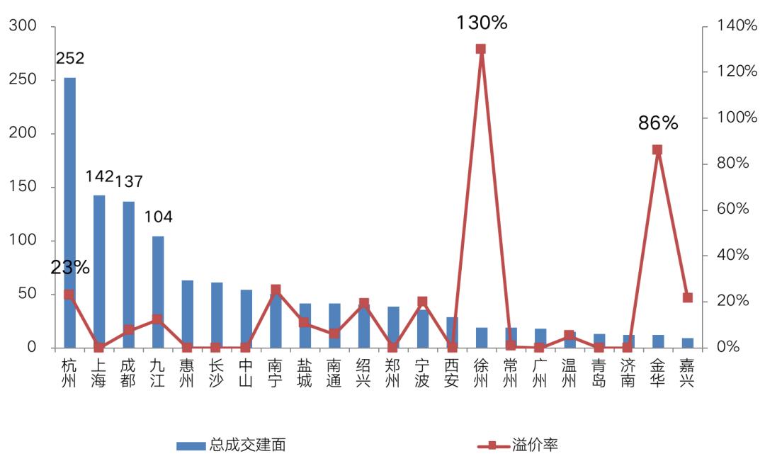 房貸新政出臺首周,土地市場依然火爆