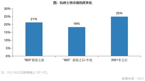 杭州土地市场热度变化