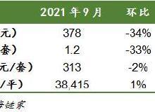 最新:9月上海二手房成交量暴跌61%