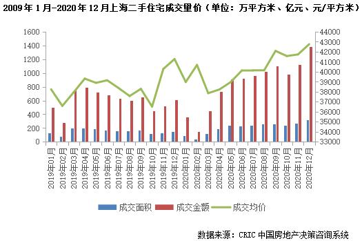 上海二手房住宅成交量价