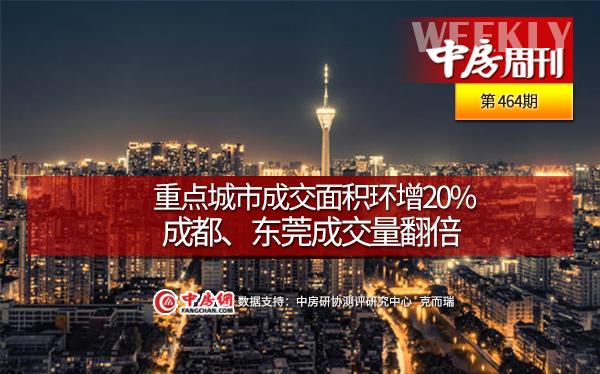 重点城市成交面积环增20%