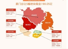 追地|6城土拍落幕 南京下周开拍