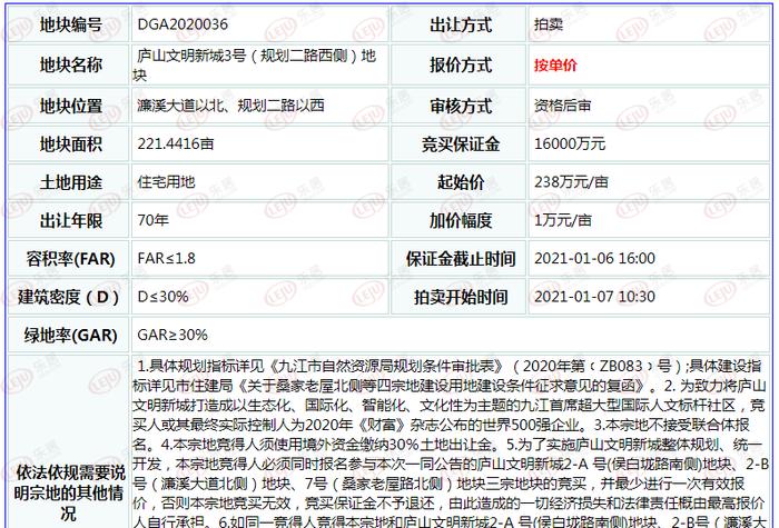中海19亿狂揽九江727亩地