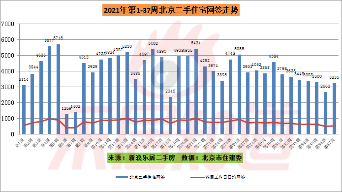 第37周北京二手住宅网签3235套