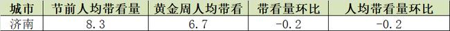 济南国庆节二手房情报