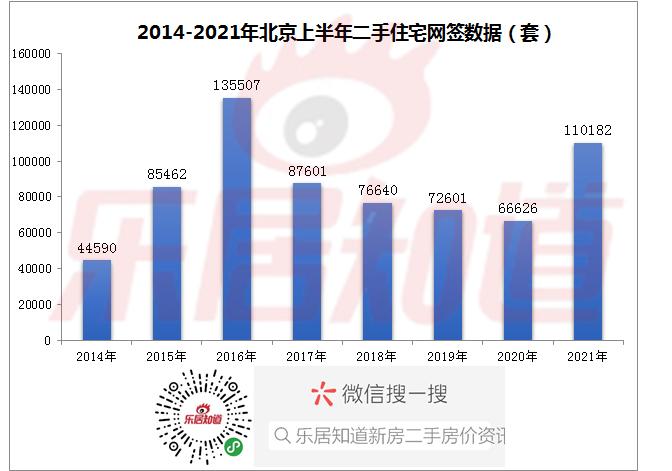2021年北京上半年网签11万套