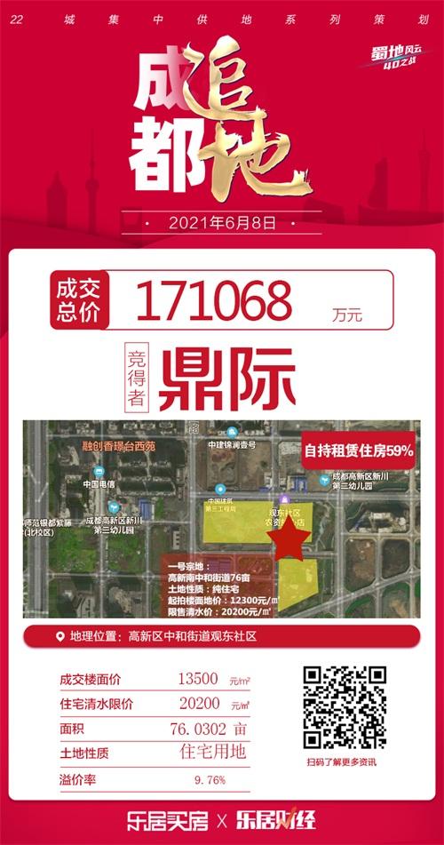 摩臣3首页鼎际17.1亿元竞得成都高新南区地块 楼面价13500元/㎡