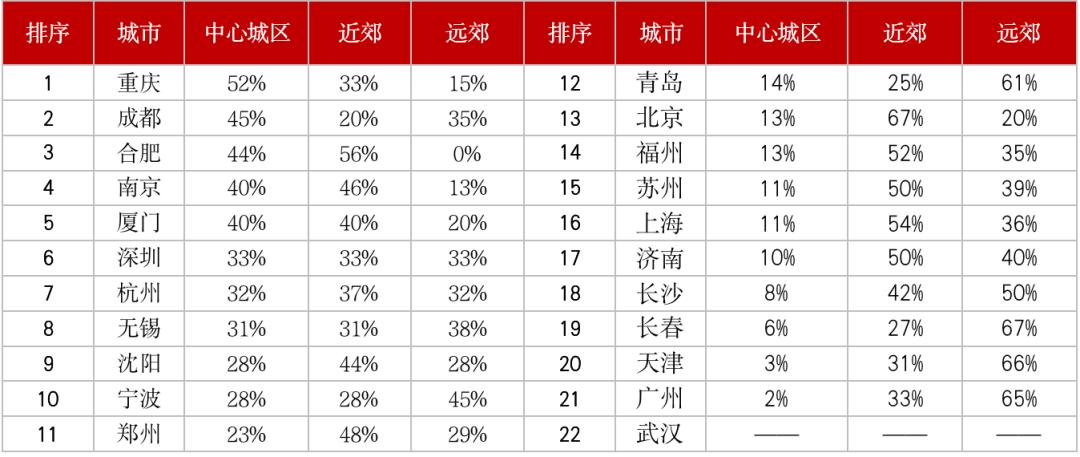 注:本表仅统计涉宅用地 数据来源:CRIC整理