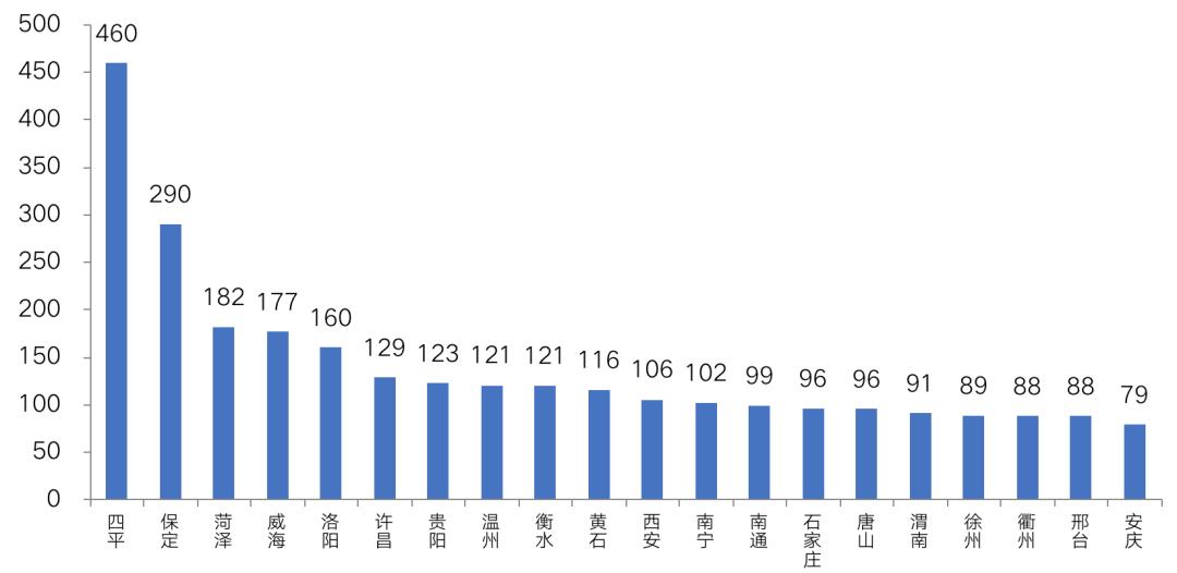 注:统计时间范围为2月27日-3月17日 数据来源:CRIC