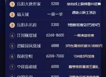 """置业NEW榜 特惠三月狂欢购!哪些楼盘是岳阳人的""""心头好"""""""
