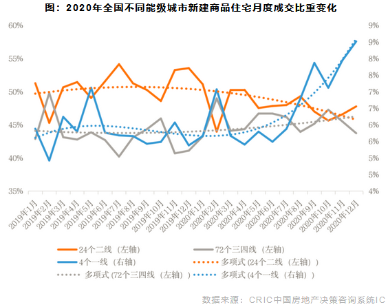 2020年全国不同能级城市新建商品住宅月度成交比重变化