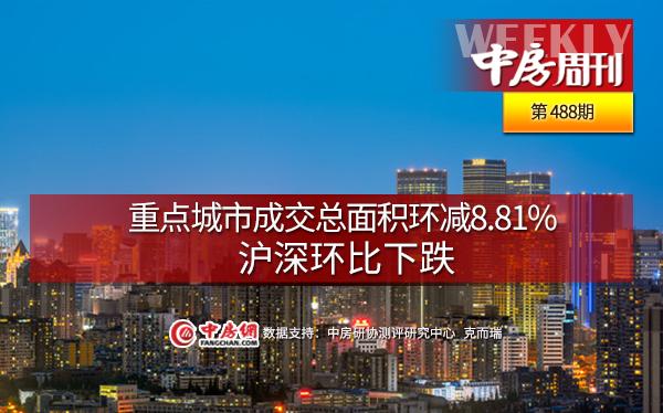 重点城市成交总面积环减8.81%