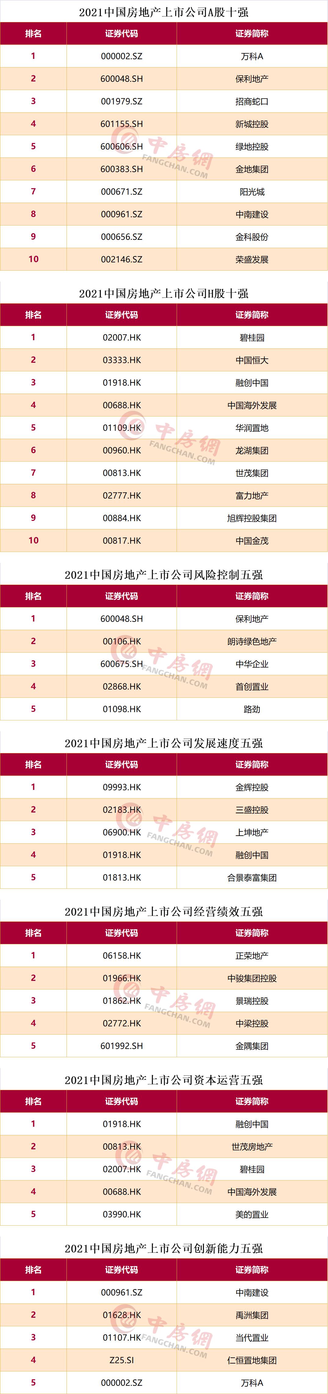 2021中国房地产上市公司单项榜