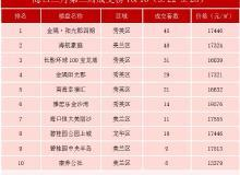 金隅阳光郡霸榜3月  海口上周住宅成交榜TOP10出炉