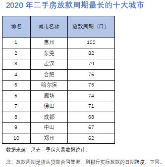 020年二手房放款周期最长的十大城市