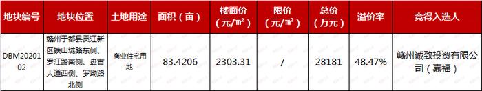 嘉福2.8亿获赣州于都83亩地