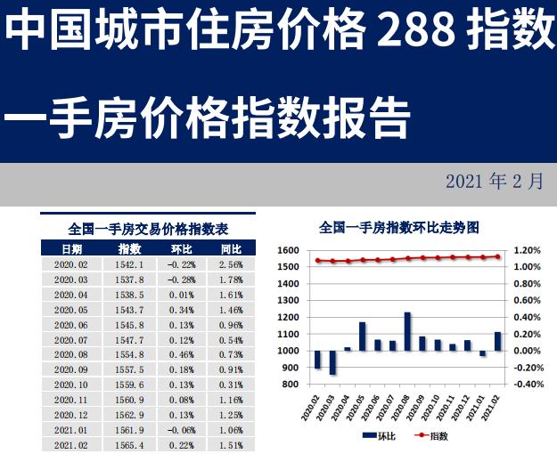 中国城市住房价格 288 指数 一手房价格指数报告