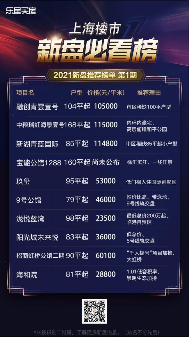 上海网友开年都再看这些楼盘!