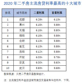 2020年二手房主流房贷利率最高的十大城市