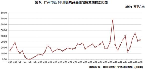 廣州商品住宅成交面積走勢圖