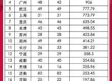 追地|武漢落幕收788億 22城首輪集中供地完美收官
