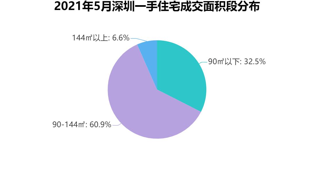 数据来源:深圳市房地产信息平台,观点指数整理