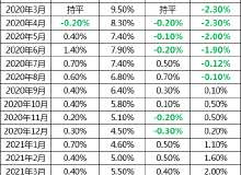 8月70城房价出炉!武汉房价涨幅回落,新房环比涨速4连降