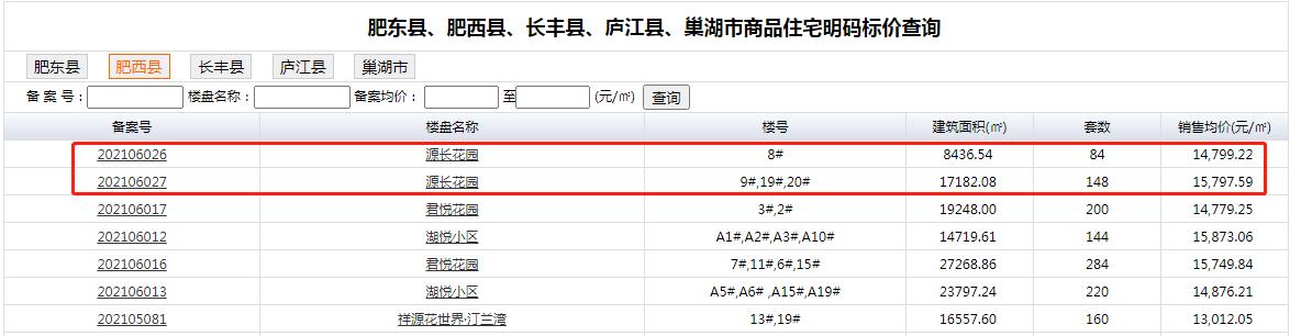 桃花源源长花园首次备案,毛坯高层均价14799元/㎡