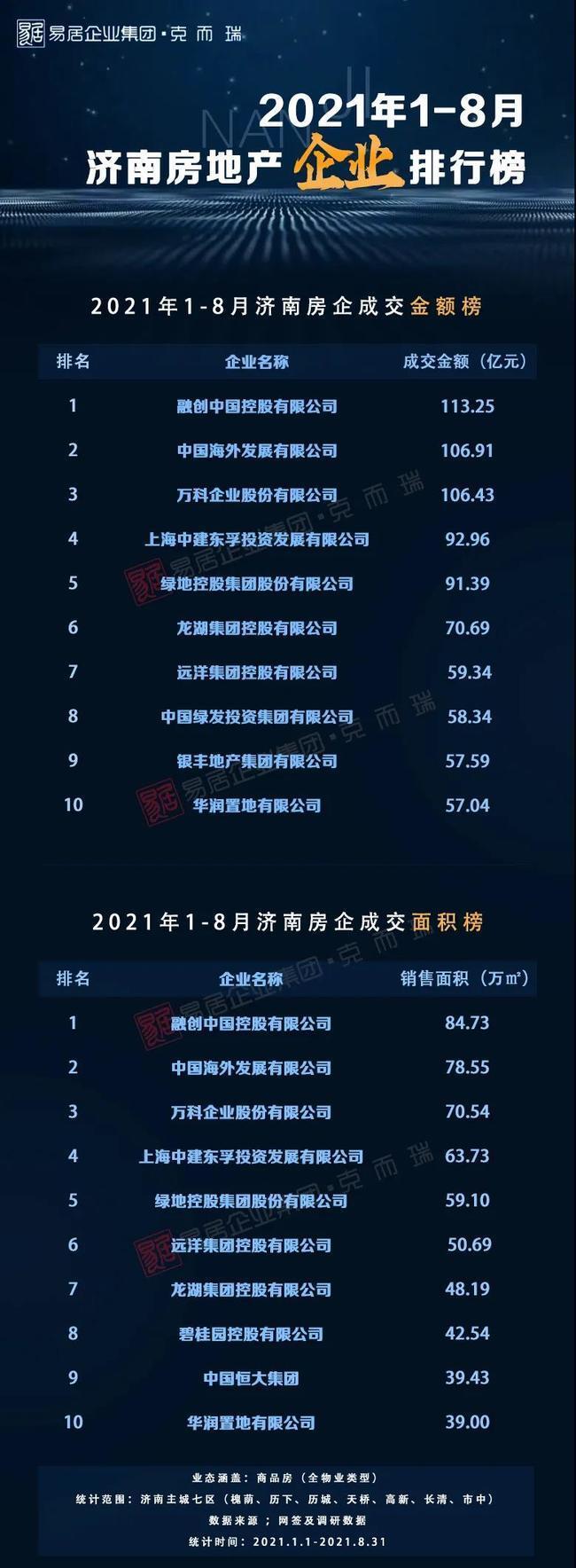 1-8月济南房地产销售排行榜