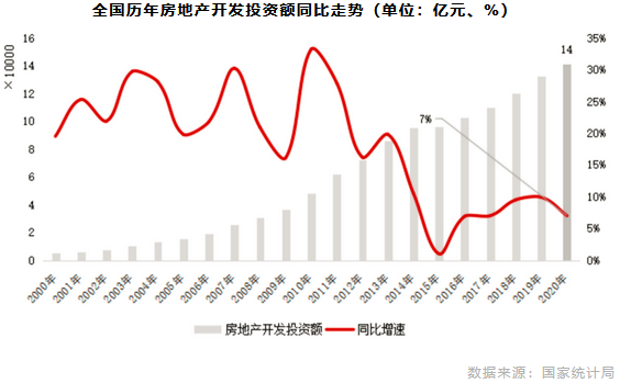 全国历年房地产开发投资额同比走势