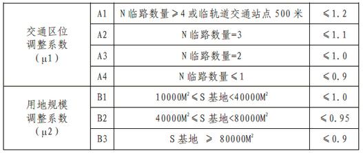 武汉市主城区用地基准容积率调整系数表