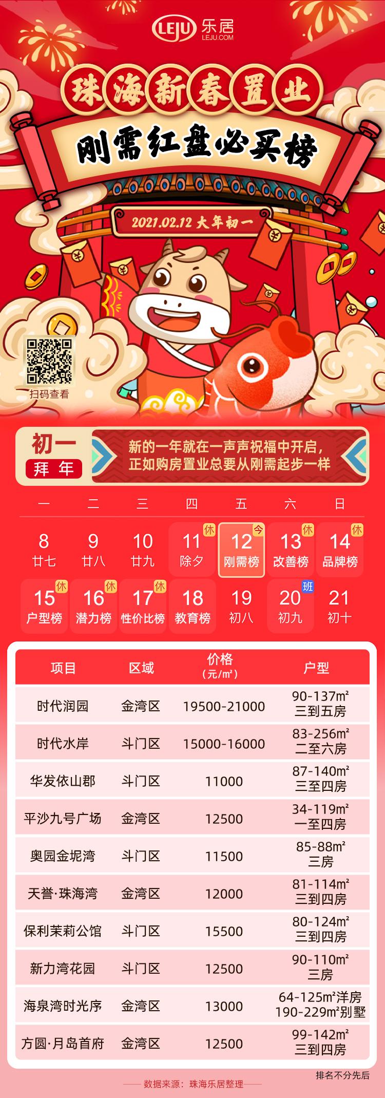 珠海新春刚需红盘必买榜出炉