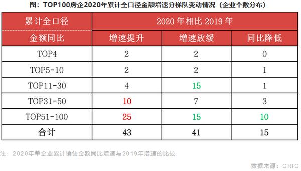 TOP100房企2020年累计全口径金额增速分梯队变动情况