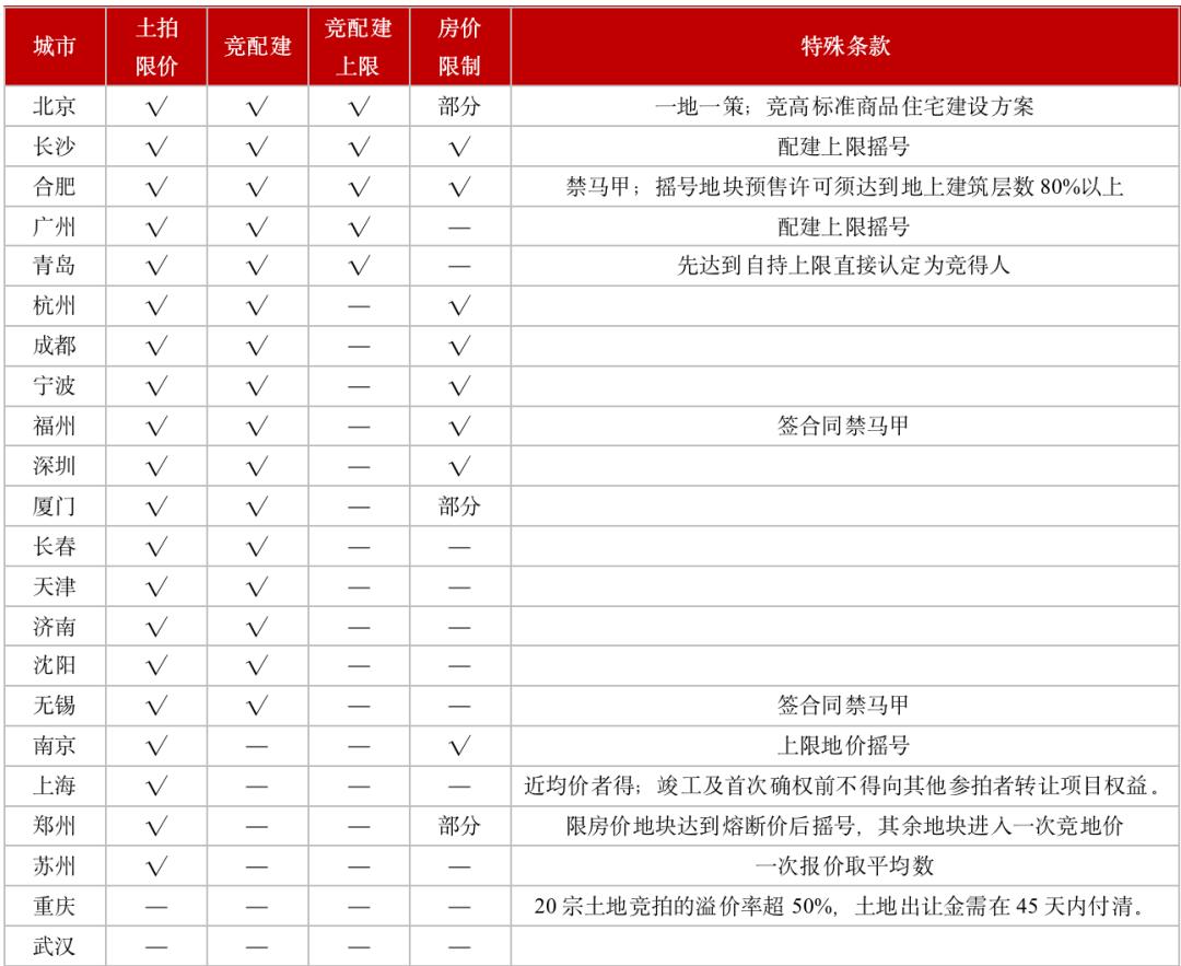 注:截止5月21日,武汉土拍细则仍未公开 数据来源:CRIC