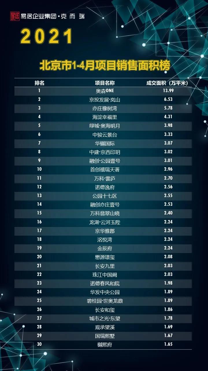 (北京市2021年1-4月项目销售面积榜单)