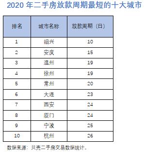 2020年二手房放款周期最短的十大城市