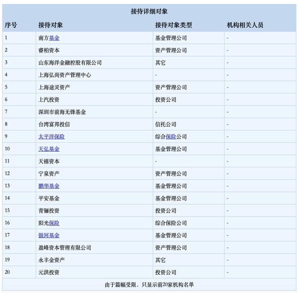 注:由东鹏官方披露的1月13日调研机构名单