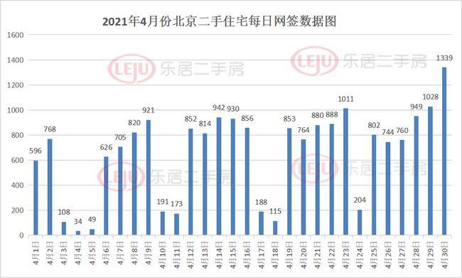 数据来源:北京住建委 北京乐居二手房制图