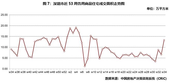 深圳商品住宅成交面积走势图