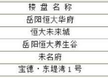 岳阳楼市每日成交谍报:6月11日销售77套